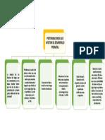 Peligro, Etapa Prenatal Mapa Conceptual