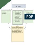 graphic organizer- example
