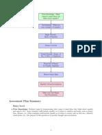 edsc 304 assessment flowchart