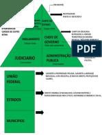 Modelo de Governo