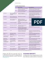 Jenis Situokin Dan Relevansi Klinis. Ganong's Review of Medical Physiology, 25 Ed. 2016