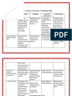 (3) Assignment No. 2 - My 21st Century Classroom Facilitating Skills