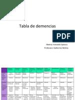 Tabla de Demencias Fernanda Espinoza