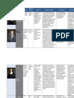 Cuadro Comparativo Filosofos Modernos y Posmodernos