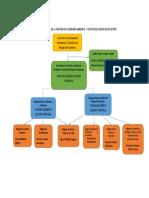 ESTRUCTURA ORGANIZACIONAL DE LA COMISIÓN DE CIUDADANÍA AMBIENTAL  Y GESTIÓN DEL RIESGO DE DESASTRES.docx