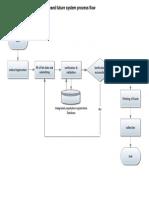 Future process flow
