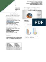 Informe Resultados Estilos de Aprendizaje