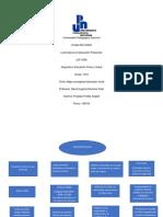 B3_ACT1_Mapa_conceptual_Educacion_Inicial_Posdadas_Angela_190319.docx