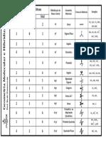 tabela geometria e hibridicação.pdf
