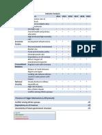 indicator analysis chart