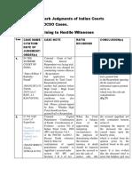 hostile witness Cases.docx