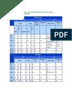 Griego. Cuadros Resumen de Las Declinaciones y Adjetivos