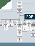 Struktur Organisasi hydrocore