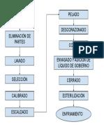Diagrama de flujo de la elaboración de conservas vegetales.pdf