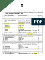 Registered Pesticide and Their Formulation