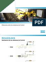 1.RCS-ECS-DCS