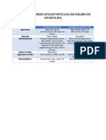 COMPARISON BETWEEN OSTEOARTHRITIS.docx