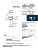 CTA Rules of Procedure Simplified