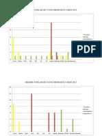 Grafik Jumlah Sd Yang Mendapat Ukgs 2016, 2017, 2018.