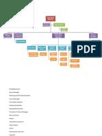 Organization Structure.docx