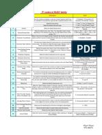 Diag,Error,Pcodes.pdf