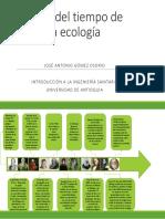 Línea Del Tiempo de La Ecología