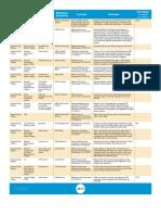 Econ Dev Scorecard 2019_1