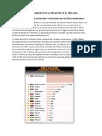 Comportamiento de La Inflacion en El Año 2018- Trabajo Final Microeconomia