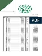 Pakistan cables Wacc calculation