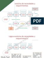 2-Lógica Evolutiva-relacional de Necesidades y Requerimientos-EnVIADA