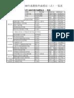 西南大学2008年校外函授站(点)一览表