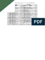高等教育自学考试计算机及应用专业(专科)新旧执行期课程对照表