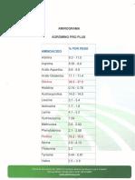 AMINOGRAMA AGROMINO .pdf