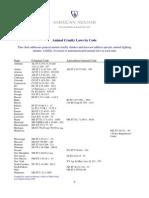 Animal Cruelty Statutes by Code