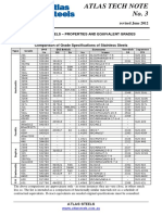 Stainless Steel Grade Composition Chart