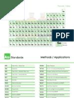 ASI Periodic Table Flyer