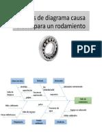 Analisis de Diagrama Causa Efecto Para Un Rodamiento