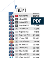 Sueldos Jugadores Liga Europea