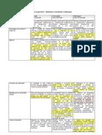 Tabela Comparativa - Mediação x Conciliação x Arbitragem.pdf