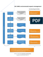 Diagram of 6 Steps in ISO 14001 Environmental Aspects Management En