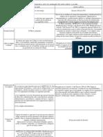 Cuadro Comparativo Entre Los Empleados Del Sector Público y Privado