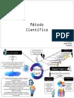 Mapa Mental sobre Método Científico
