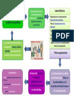 Mapa conceptual Clima y Cultura Organizacional.docx