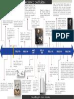235867777-Linea-Del-Tiempo-de-La-Mecanica-de-Fluidos.pdf