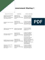 Schemes of Govt of India - Startups