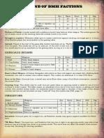 LDMH_Factions.pdf