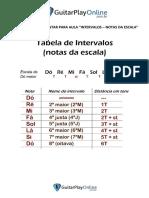 MaterialComplementar-Intervalos(notasdaescala)