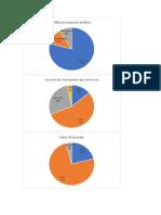 gráficas servicio publico
