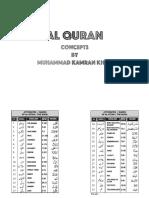 Al Quran True Concepts
