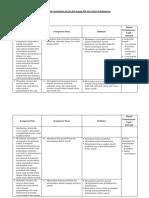 4. Analisis Keterkaitan KI Dan KD Dengan IPK sejarah SMA K.13